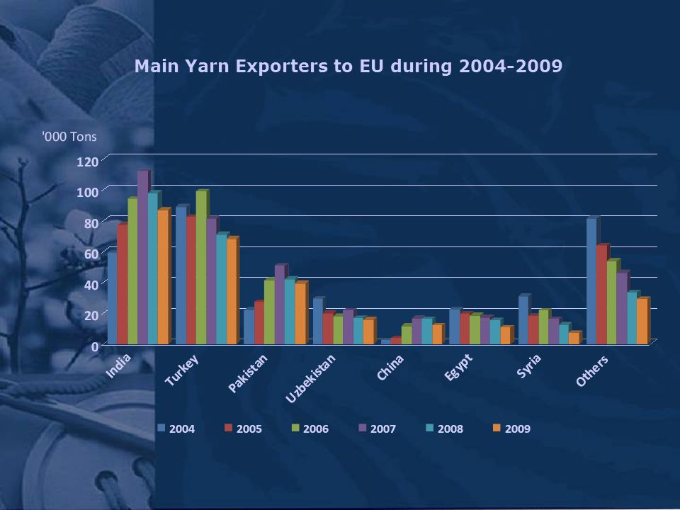 Main Yarn Exporters to EU during