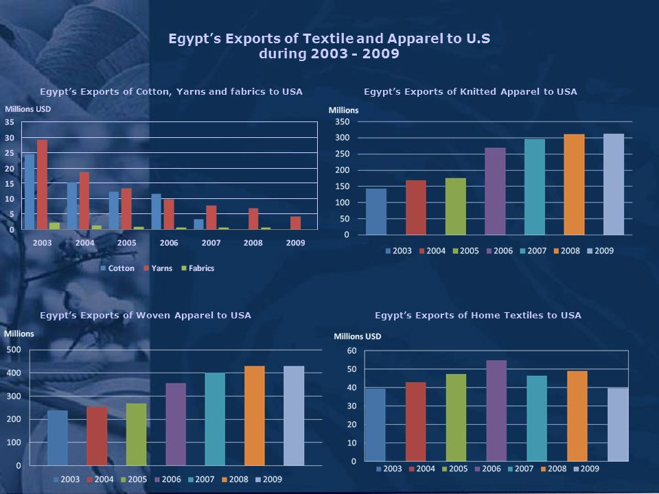 Egypts Exports of Textile and Apparel to U.S during Egypts Exports of Knitted Apparel to USA Egypts Exports of Woven Apparel to USAEgypts Exports of Home Textiles to USA Egypts Exports of Cotton, Yarns and fabrics to USA