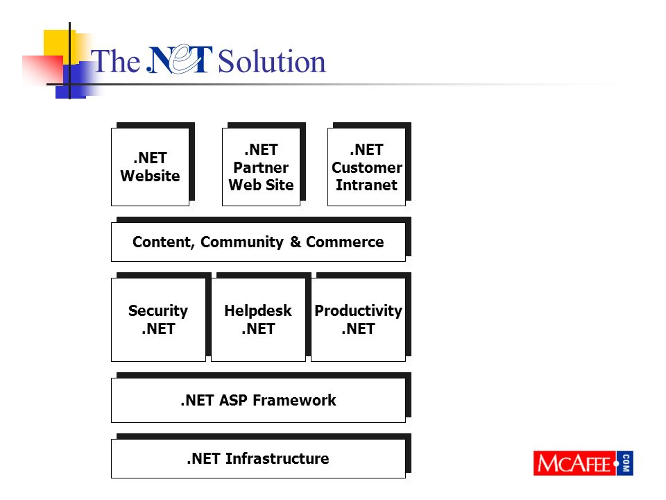 The Solution.NET Infrastructure.NET ASP Framework Security.NET Security.NET Helpdesk.NET Helpdesk.NET Productivity.NET Productivity.NET Content, Community & Commerce.NET Website.NET Website.NET Partner Web Site.NET Partner Web Site.NET Customer Intranet.NET Customer Intranet