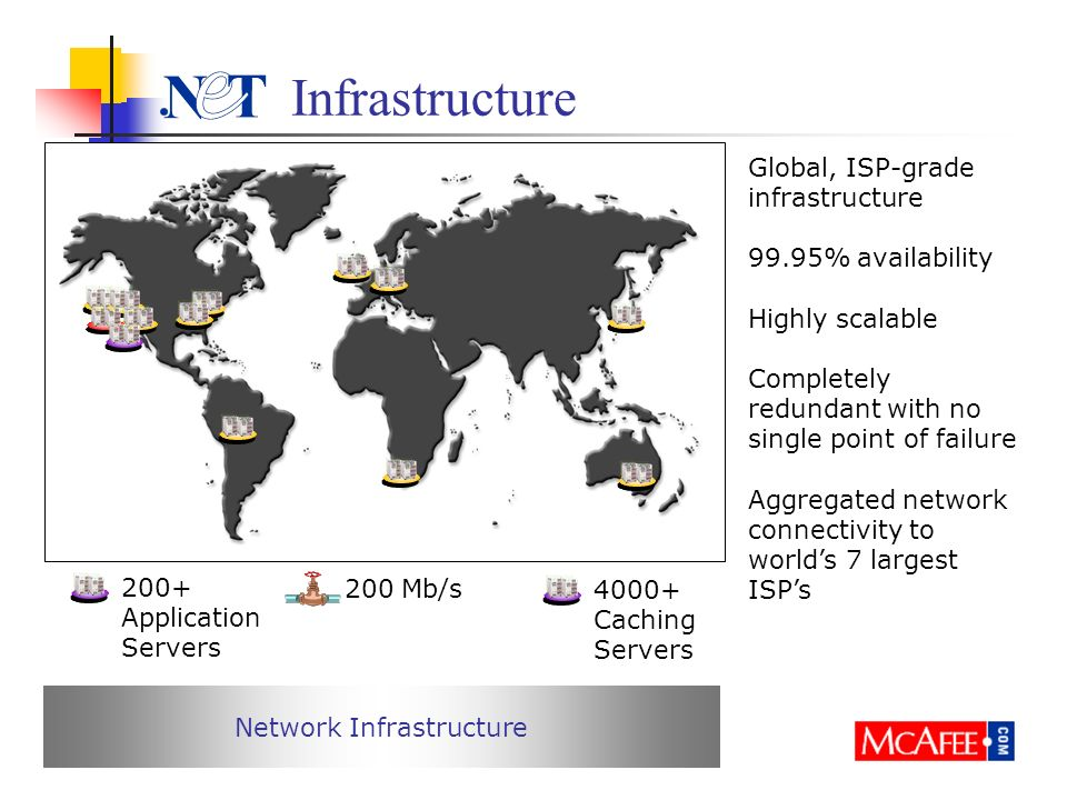 Infrastructure 200+ Application Servers 200 Mb/s Caching Servers Network Infrastructure Global, ISP-grade infrastructure 99.95% availability Highly scalable Completely redundant with no single point of failure Aggregated network connectivity to worlds 7 largest ISPs