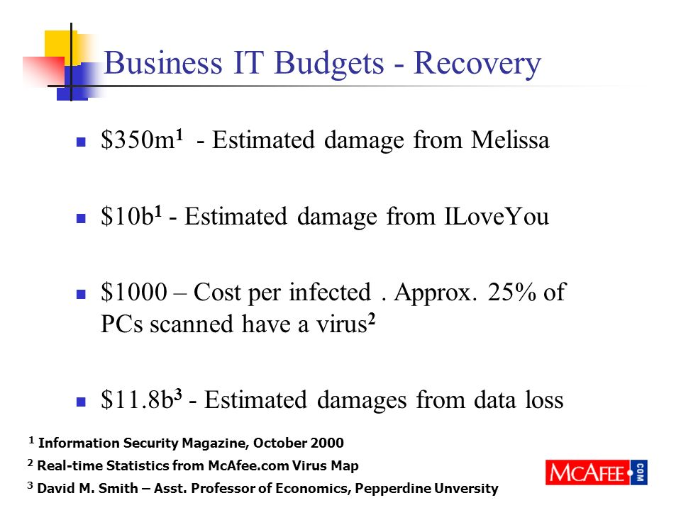 Business IT Budgets - Recovery $350m 1 - Estimated damage from Melissa $10b 1 - Estimated damage from ILoveYou $1000 – Cost per infected.