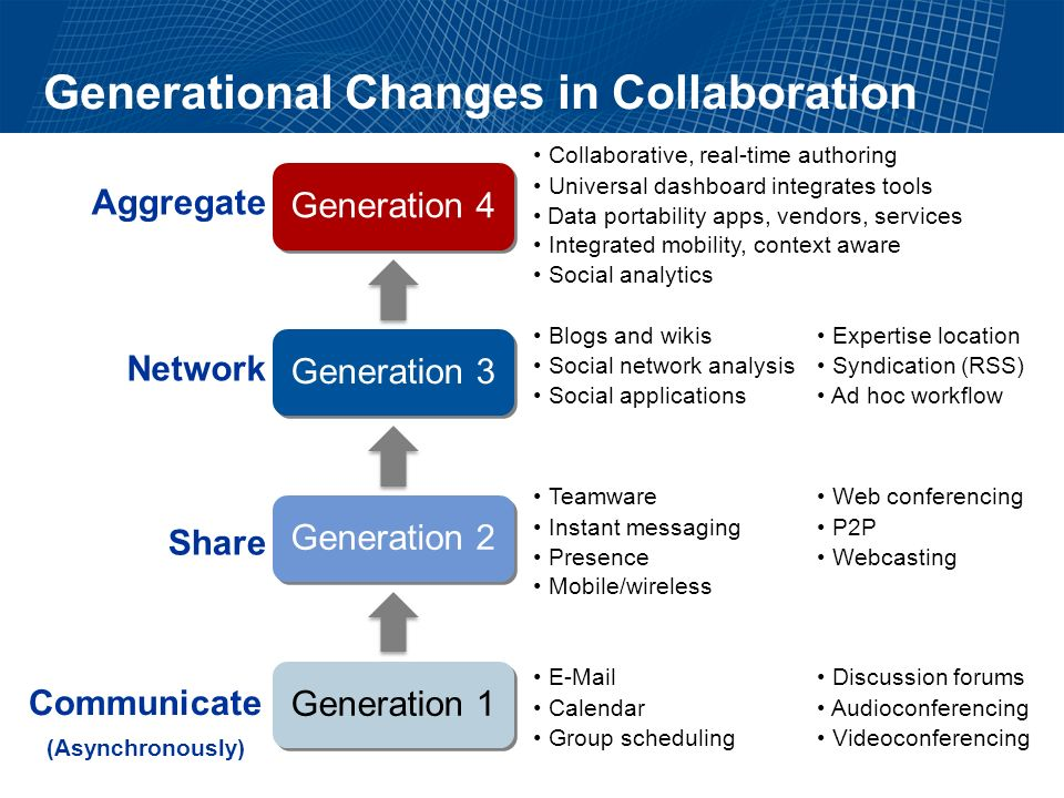 The Role of Collaboration in an Enterprise Improve communication -Asynchronous moving to synchronous Coordinate project-related activities -Goal-centered, soft process management Empower communities of experts and interested parties -Groups of people with a natural affinity or inclination that binds them together Facilitate social interaction -Enable team members to share personal information