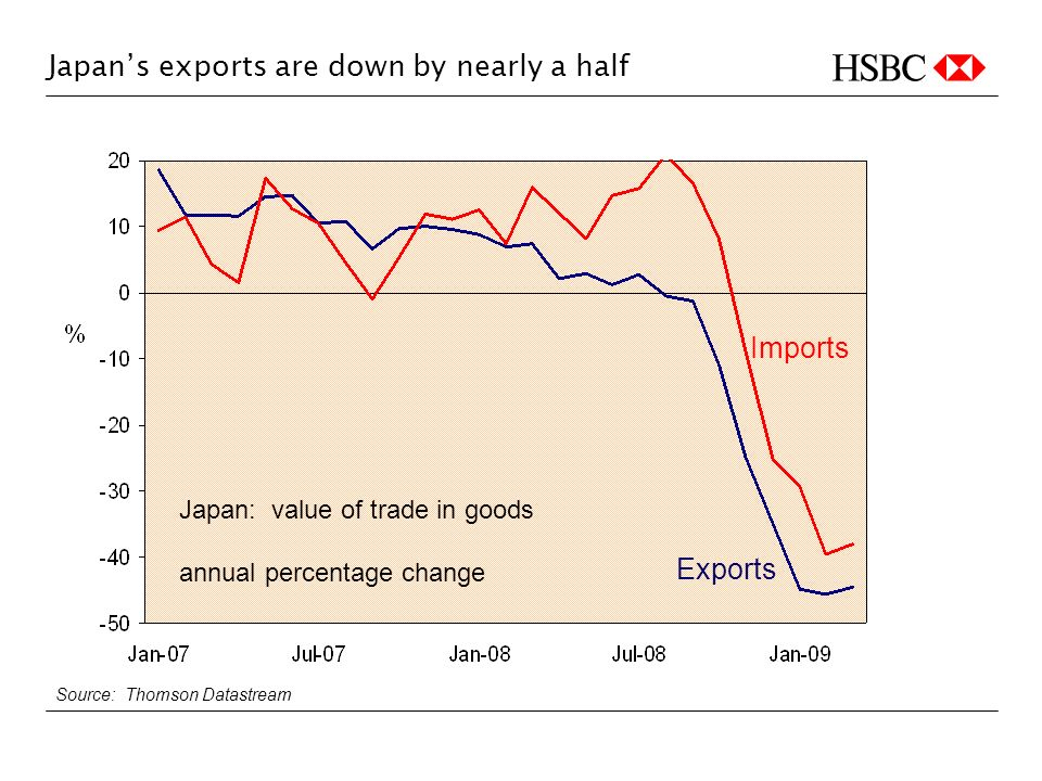 Japans exports are down by nearly a half Source: Thomson Datastream Japan: value of trade in goods annual percentage change Imports Exports