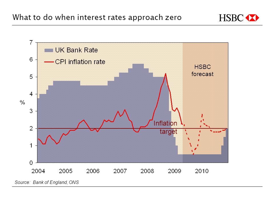 What to do when interest rates approach zero HSBC forecast Source: Bank of England, ONS Inflation target