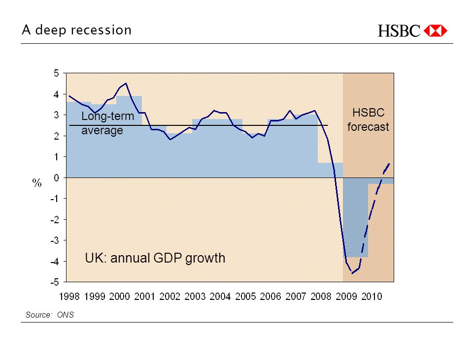 A deep recession HSBC forecast Source: ONS UK: annual GDP growth Long-term average