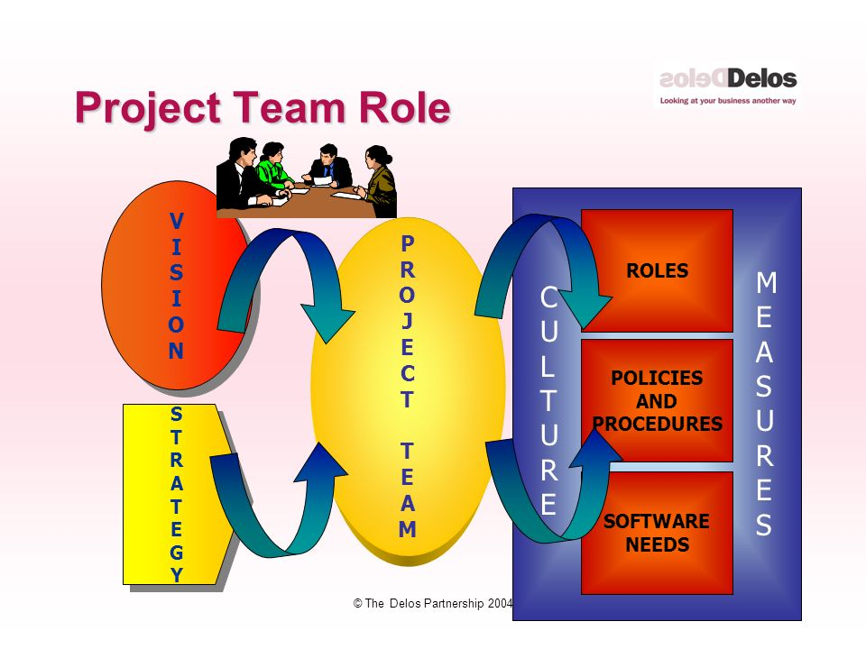17 © The Delos Partnership 2004 Project Team Role VISIONVISION VISIONVISION STRATEGYSTRATEGY STRATEGYSTRATEGY PROJECTTEAMPROJECTTEAM SOFTWARE NEEDS POLICIES AND PROCEDURES ROLES CULTURECULTURE MEASURESMEASURES