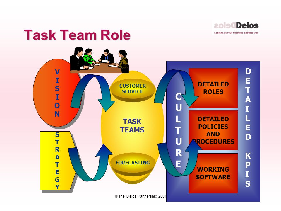 22 © The Delos Partnership 2004 Task Team Role VISIONVISION VISIONVISION STRATEGYSTRATEGY STRATEGYSTRATEGY TASK TEAMS WORKING SOFTWARE DETAILED POLICIES AND PROCEDURES DETAILED ROLES CULTURECULTURE DETAILEDKPISDETAILEDKPIS FORECASTING CUSTOMER SERVICE