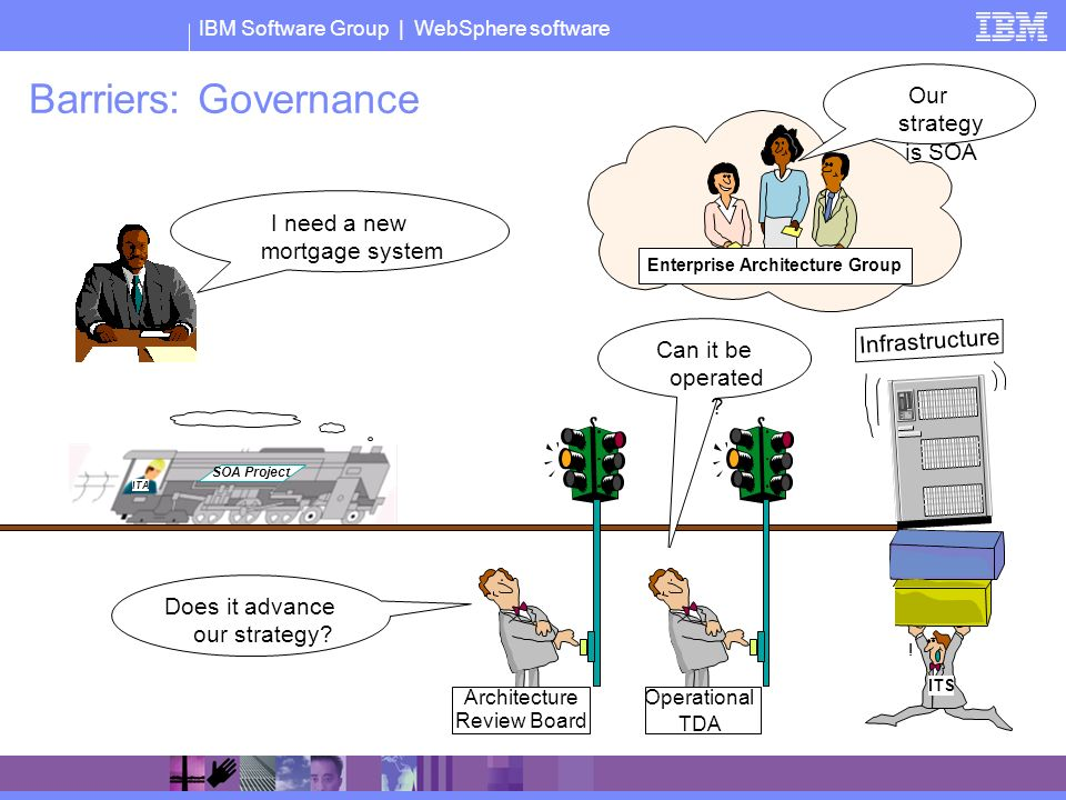IBM Software Group | WebSphere software ITA SOA Project Barriers: Governance Enterprise Architecture Group Our strategy is SOA I need a new mortgage system