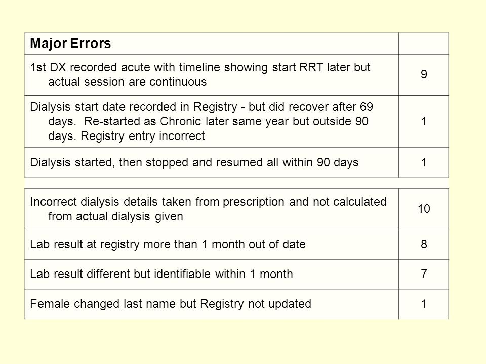 Major Errors 1st DX recorded acute with timeline showing start RRT later but actual session are continuous 9 Dialysis start date recorded in Registry - but did recover after 69 days.