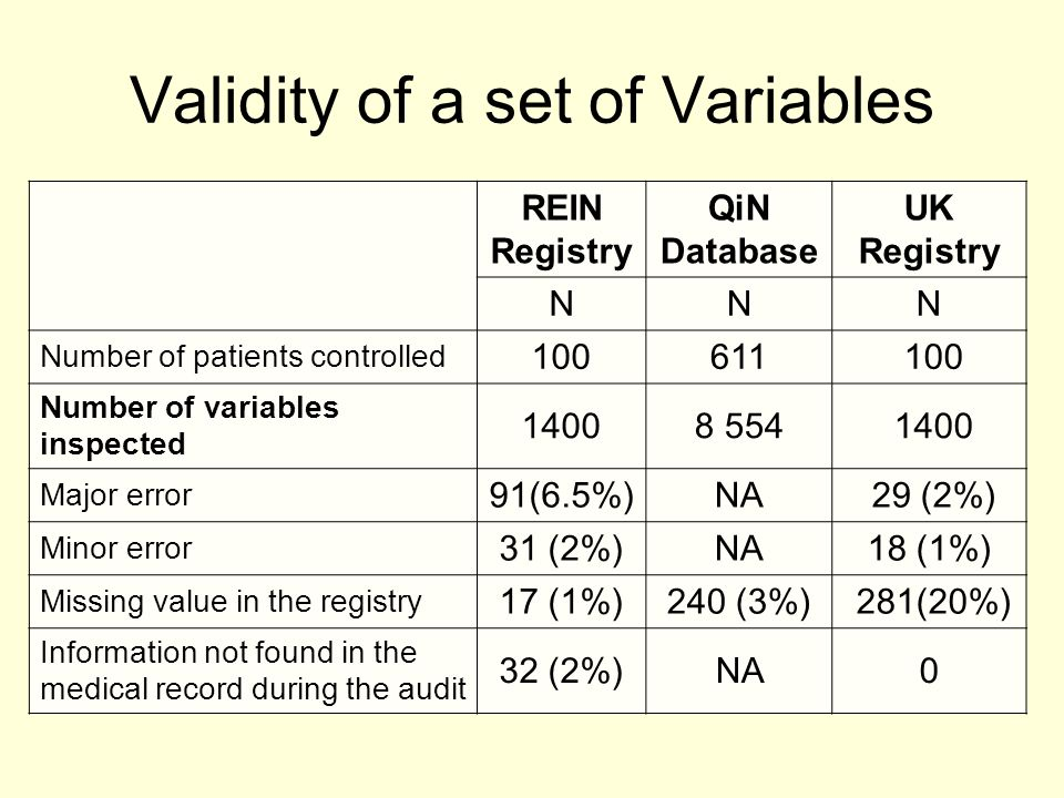 Validity of a set of Variables REIN Registry QiN Database UK Registry NNN Number of patients controlled 100611 100 Number of variables inspected 14008 554 1400 Major error 91(6.5%)NA 29 (2%) Minor error 31 (2%)NA18 (1%) Missing value in the registry 17 (1%)240 (3%) 281(20%) Information not found in the medical record during the audit 32 (2%)NA0