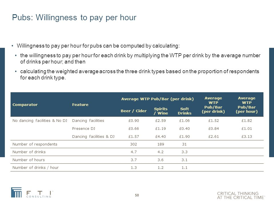 The results for willingness to pay are inclusive of VAT, which was at a rate of 15% at the time of the survey.