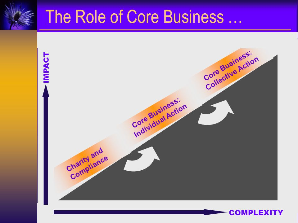 Cardeas Consultancy Linda@Cardeas.co.uk Charity and Compliance IMPACT COMPLEXITY Core Business: Individual Action Core Business: Collective Action The Role of Core Business …