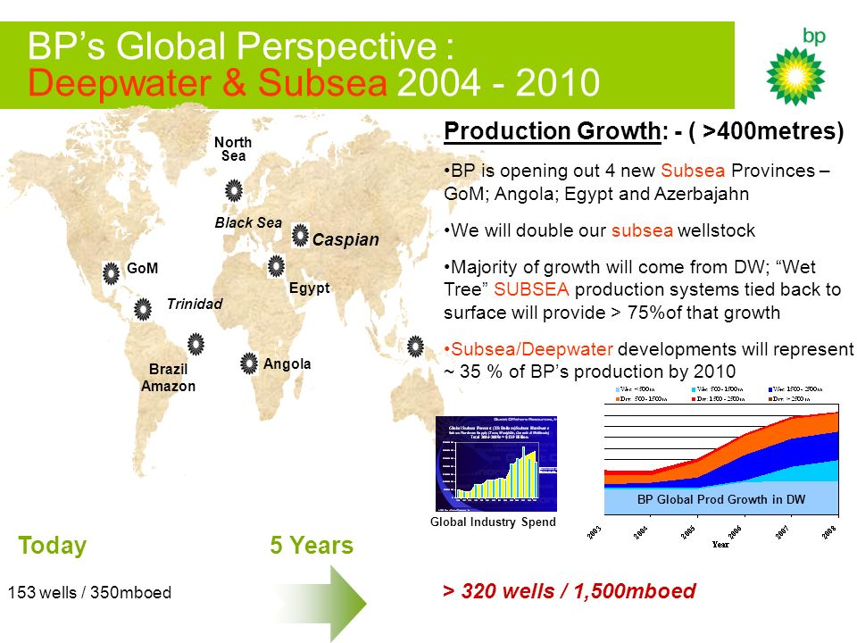 BPs Global Perspective : Deepwater & Subsea Angola Trinidad GoM North Sea Egypt Caspian Brazil Amazon Black Sea 153 wells / 350mboed 5 Years > 320 wells / 1,500mboed Today Production Growth: - ( >400metres) BP is opening out 4 new Subsea Provinces – GoM; Angola; Egypt and Azerbajahn We will double our subsea wellstock Majority of growth will come from DW; Wet Tree SUBSEA production systems tied back to surface will provide > 75%of that growth Subsea/Deepwater developments will represent ~ 35 % of BPs production by 2010 BP Global Prod Growth in DW Global Industry Spend