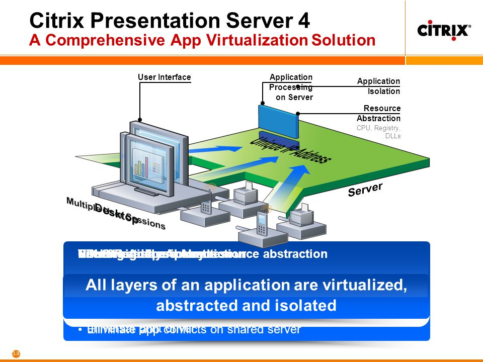 13 Citrix Presentation Server 4 A Comprehensive App Virtualization Solution Virtual Interface Screen changes sent to desktop Only keyboard, mouse, audio I/O and peripheral I/O travels network User Interface File & Registry Abstraction Isolate applications, prevent changes to registry Increase no.