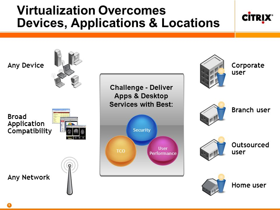 4 Virtualization Overcomes Devices, Applications & Locations Any Device Broad Application Compatibility Any Network Corporate user Branch user Outsourced user Home user Challenge - Deliver Apps & Desktop Services with Best: Security TCO User Performance
