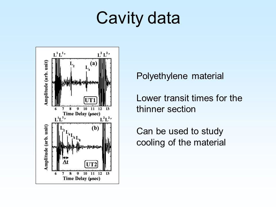Cavity data Polyethylene material Lower transit times for the thinner section Can be used to study cooling of the material