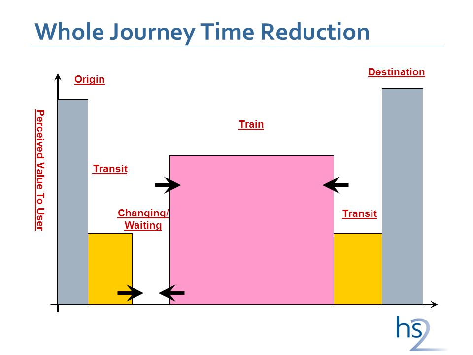 Whole Journey Time Reduction Perceived Value To User Origin Transit Changing/ Waiting Train Destination Transit
