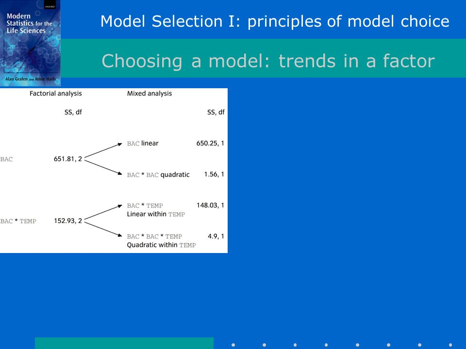 Model Selection I: principles of model choice Choosing a model: trends in a factor