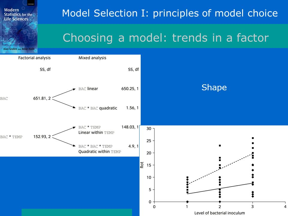 Model Selection I: principles of model choice Choosing a model: trends in a factor Shape