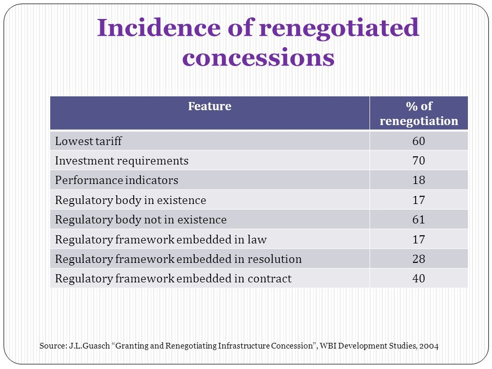 Incidence of renegotiated concessions Feature% of renegotiation Lowest tariff60 Investment requirements70 Performance indicators18 Regulatory body in existence17 Regulatory body not in existence61 Regulatory framework embedded in law17 Regulatory framework embedded in resolution28 Regulatory framework embedded in contract40 Source: J.L.Guasch Granting and Renegotiating Infrastructure Concession, WBI Development Studies, 2004