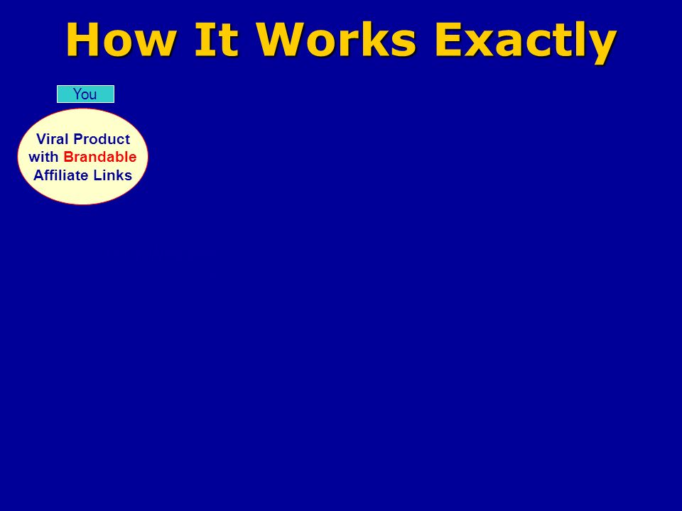 How It Works Exactly Viral Product with Brandable Affiliate Links You Your Website Commissions Paid