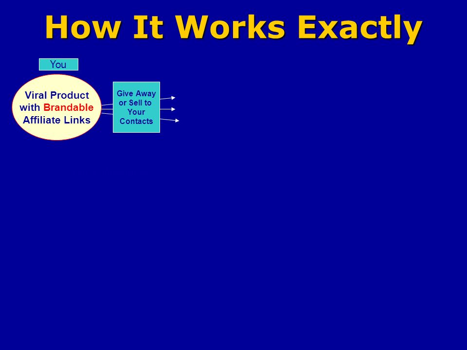 How It Works Exactly Viral Product with Brandable Affiliate Links You Give Away or Sell to Your Contacts Your Website