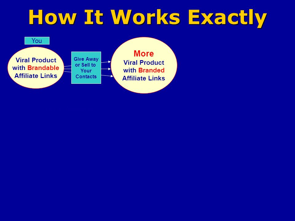 How It Works Exactly Viral Product with Brandable Affiliate Links You More Viral Product with Branded Affiliate Links Give Away or Sell to Your Contacts Your Website