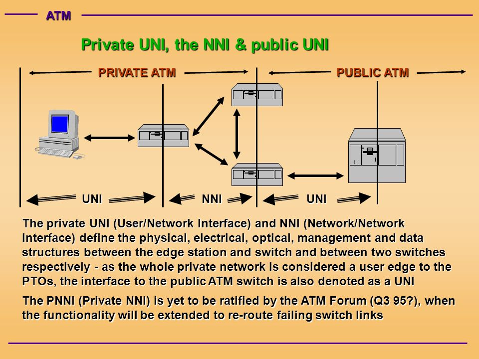 ATM Private UNI, the NNI & public UNI PUBLIC ATM PRIVATE ATM UNINNIUNI The private UNI (User/Network Interface) and NNI (Network/Network Interface) define the physical, electrical, optical, management and data structures between the edge station and switch and between two switches respectively - as the whole private network is considered a user edge to the PTOs, the interface to the public ATM switch is also denoted as a UNI The PNNI (Private NNI) is yet to be ratified by the ATM Forum (Q3 95 ), when the functionality will be extended to re-route failing switch links