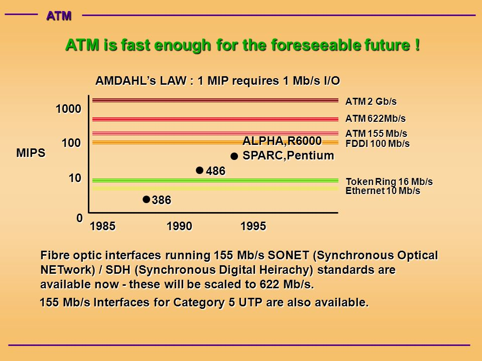 ATM MIPS Token Ring 16 Mb/s Ethernet 10 Mb/s FDDI 100 Mb/s ATM 155 Mb/s ATM 622Mb/s ATM 2 Gb/s ALPHA,R6000SPARC,Pentium AMDAHLs LAW : 1 MIP requires 1 Mb/s I/O Fibre optic interfaces running 155 Mb/s SONET (Synchronous Optical NETwork) / SDH (Synchronous Digital Heirachy) standards are available now - these will be scaled to 622 Mb/s.