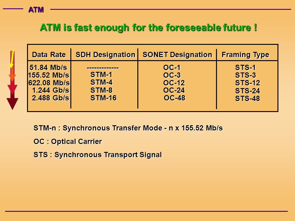 ATM Data Rate SDH Designation SONET Designation Framing Type Mb/s OC-1STS Mb/s STM-1 OC-3STS Mb/s STM-4 OC-12STS Gb/s STM-8OC-24 STS Gb/s STM-16OC-48 STS-48 STM-n : Synchronous Transfer Mode - n x Mb/s OC : Optical Carrier STS : Synchronous Transport Signal ATM is fast enough for the foreseeable future !