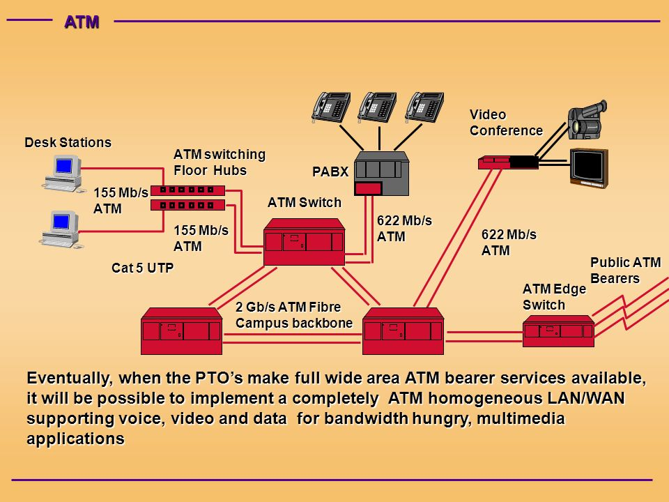 ATM ATM switching Floor Hubs Desk Stations ATM Switch ATM Switch 155 Mb/s ATM Public ATM Bearers Eventually, when the PTOs make full wide area ATM bearer services available, it will be possible to implement a completely ATM homogeneous LAN/WAN supporting voice, video and data for bandwidth hungry, multimedia applications PABX ATM Edge Switch 2 Gb/s ATM Fibre Campus backbone VideoConference 155 Mb/s ATM 622 Mb/s ATM ATM Cat 5 UTP