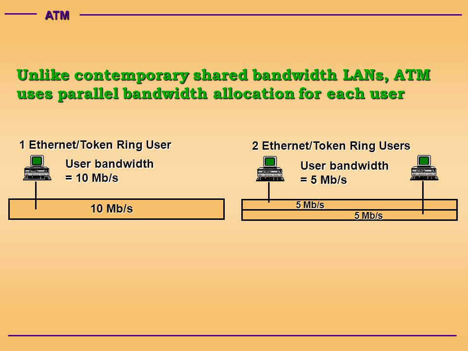ATM Unlike contemporary shared bandwidth LANs, ATM uses parallel bandwidth allocation for each user 10 Mb/s User bandwidth = 10 Mb/s 1 Ethernet/Token Ring User 5 Mb/s User bandwidth = 5 Mb/s 2 Ethernet/Token Ring Users