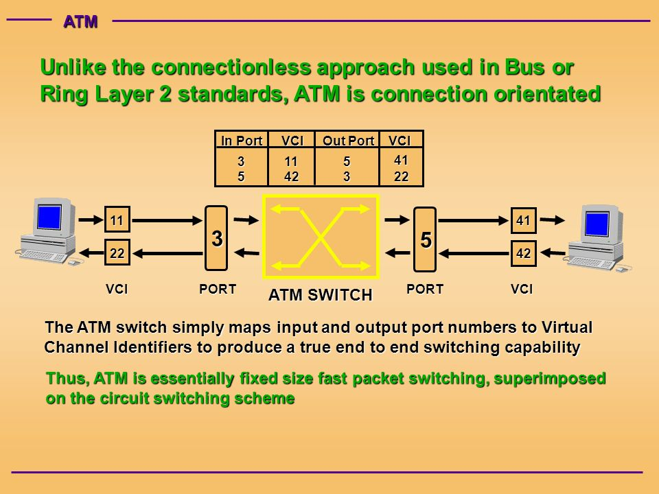 ATM Unlike the connectionless approach used in Bus or Ring Layer 2 standards, ATM is connection orientated The ATM switch simply maps input and output port numbers to Virtual Channel Identifiers to produce a true end to end switching capability ATM SWITCH VCIPORTPORTVCI In Port VCI Out Port VCI Thus, ATM is essentially fixed size fast packet switching, superimposed on the circuit switching scheme