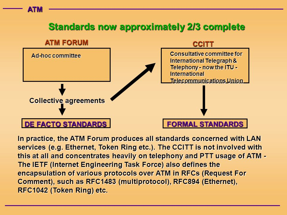 ATM Standards now approximately 2/3 complete ATM FORUM Ad-hoc committee CCITT Consultative committee for International Telegraph & Telephony - now the ITU - International Telecommunications Union Collective agreements DE FACTO STANDARDS FORMAL STANDARDS In practice, the ATM Forum produces all standards concerned with LAN services (e.g.