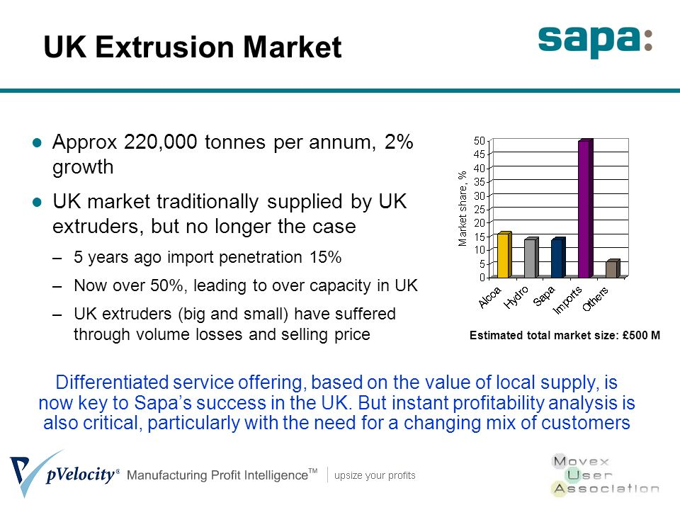 UK Extrusion Market Approx 220,000 tonnes per annum, 2% growth UK market traditionally supplied by UK extruders, but no longer the case –5 years ago import penetration 15% –Now over 50%, leading to over capacity in UK –UK extruders (big and small) have suffered through volume losses and selling price Estimated total market size: £500 M Differentiated service offering, based on the value of local supply, is now key to Sapas success in the UK.
