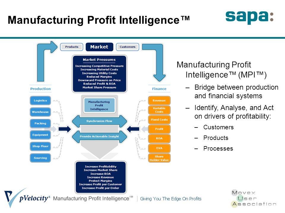 Manufacturing Profit Intelligence Manufacturing Profit Intelligence (MPI) –Bridge between production and financial systems –Identify, Analyse, and Act on drivers of profitability: –Customers –Products –Processes