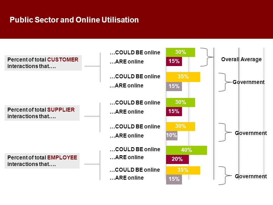 Public Sector and Online Utilisation Percent of total CUSTOMER interactions that….