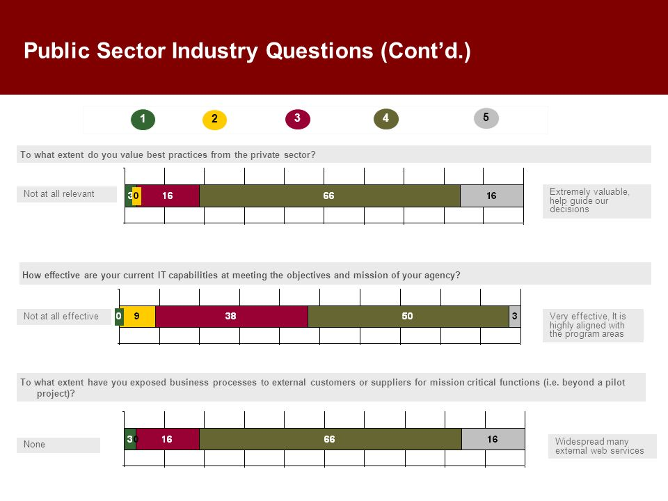 Public Sector Industry Questions (Contd.) To what extent do you value best practices from the private sector.