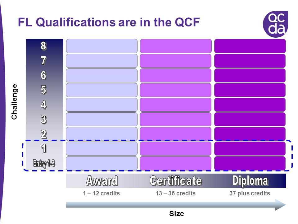 FL Qualifications are in the QCF Challenge Size 1 – 12 credits 13 – 36 credits37 plus credits