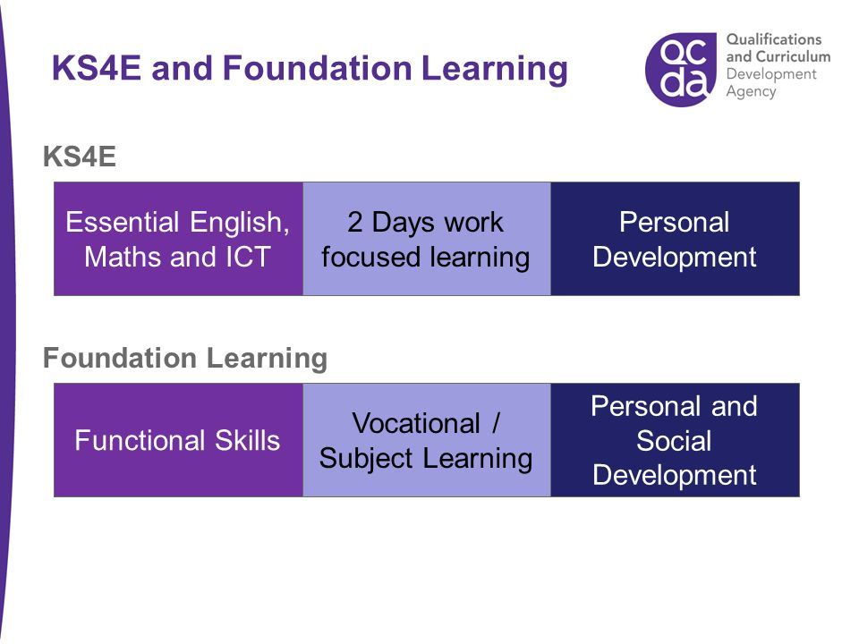 KS4E and Foundation Learning Essential English, Maths and ICT 2 Days work focused learning Personal Development KS4E Functional Skills Vocational / Subject Learning Personal and Social Development Foundation Learning