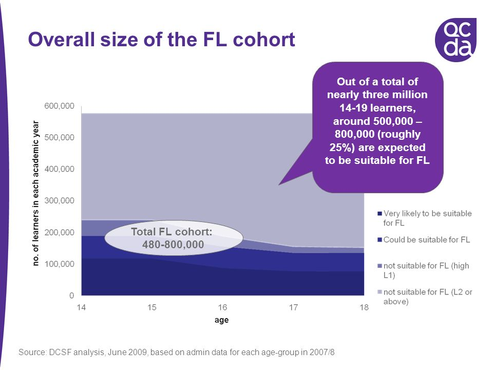 Overall size of the FL cohort Total FL cohort: 480-800,000 Out of a total of nearly three million 14-19 learners, around 500,000 – 800,000 (roughly 25%) are expected to be suitable for FL Source: DCSF analysis, June 2009, based on admin data for each age-group in 2007/8