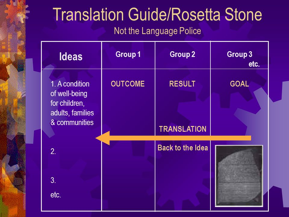 Translation Guide/Rosetta Stone Not the Language Police Ideas 1.