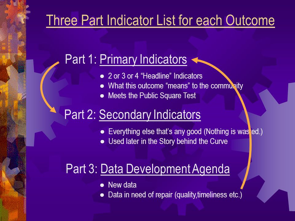 Three Part Indicator List for each Outcome Part 1: Primary Indicators Part 2: Secondary Indicators Part 3: Data Development Agenda 2 or 3 or 4 Headline Indicators What this outcome means to the community Meets the Public Square Test Everything else thats any good (Nothing is wasted.) Used later in the Story behind the Curve New data Data in need of repair (quality,timeliness etc.)