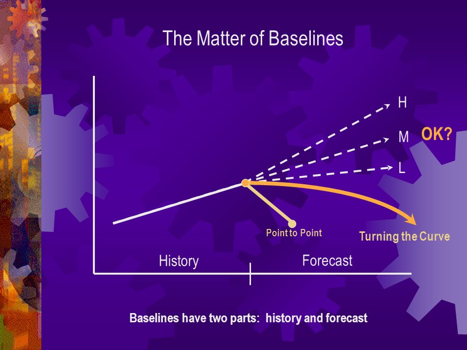 The Matter of Baselines Baselines have two parts: history and forecast H M L History Forecast Turning the Curve Point to Point OK