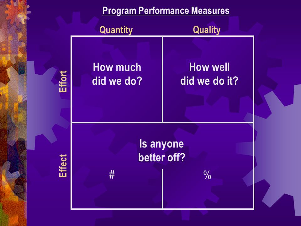 How much did we do. Program Performance Measures How well did we do it.