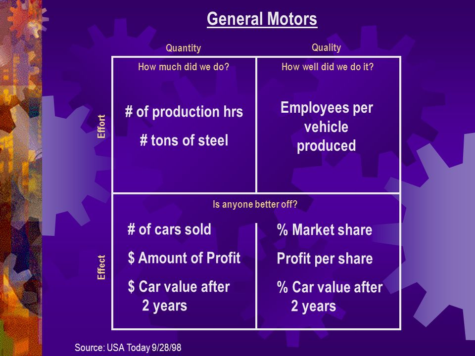How much did we do. General Motors How well did we do it.