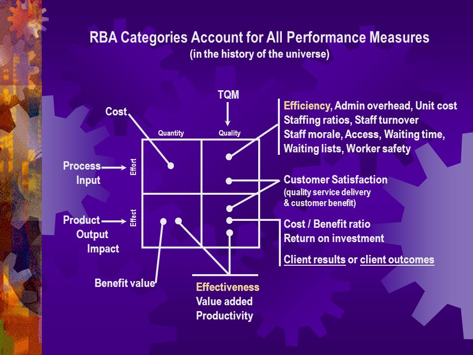 RBA Categories Account for All Performance Measures (in the history of the universe) Quantity Quality Efficiency, Admin overhead, Unit cost Staffing ratios, Staff turnover Staff morale, Access, Waiting time, Waiting lists, Worker safety Customer Satisfaction (quality service delivery & customer benefit) Cost / Benefit ratio Return on investment Client results or client outcomes Effectiveness Value added Productivity Benefit value Product Output Impact Process Input Effect Effort Cost TQM Effectiveness Efficiency