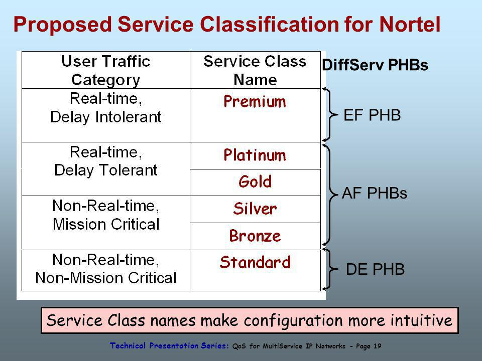 Technical Presentation Series: QoS for MultiService IP Networks - Page 19 Proposed Service Classification for Nortel EF PHB DE PHB AF PHBs Service Class names make configuration more intuitive DiffServ PHBs