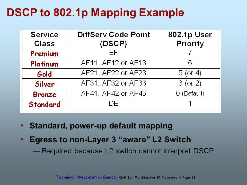 Technical Presentation Series: QoS for MultiService IP Networks - Page 26 DSCP to 802.1p Mapping Example Standard, power-up default mapping Egress to non-Layer 3 aware L2 Switch Required because L2 switch cannot interpret DSCP
