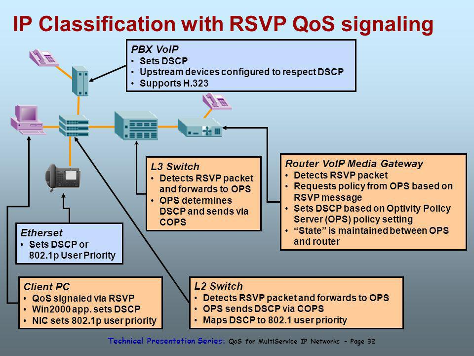 Technical Presentation Series: QoS for MultiService IP Networks - Page 32 IP Classification with RSVP QoS signaling Client PC QoS signaled via RSVP Win2000 app.